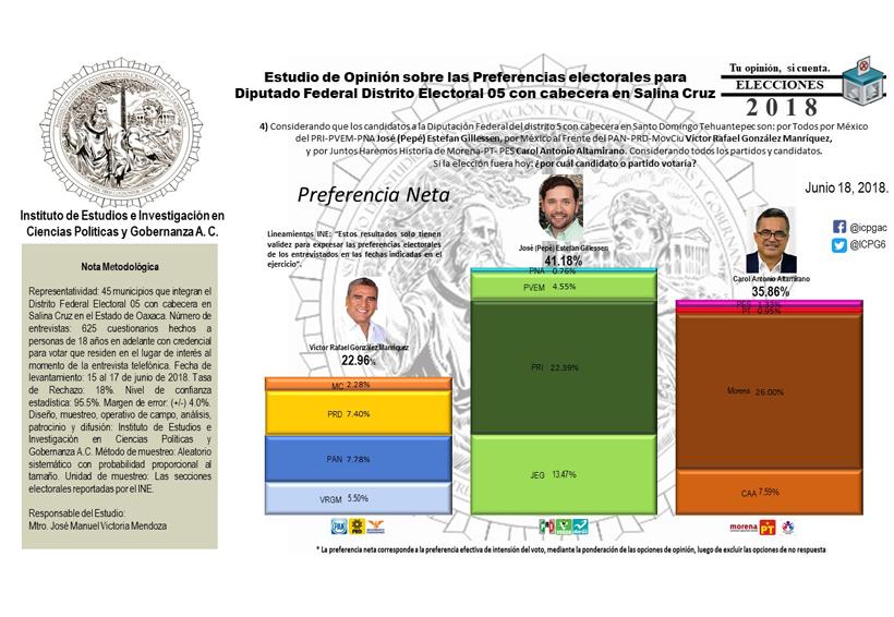 Pepe Estefan aventaja preferencias electores, según encuesta
