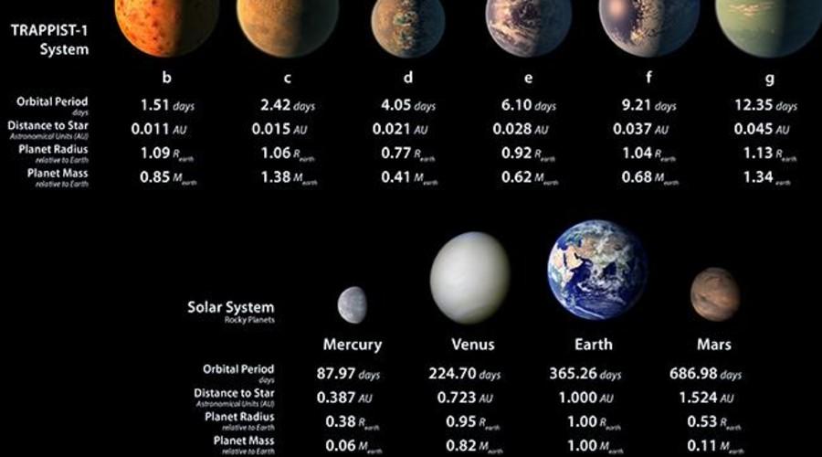 Trappist-1, el sistema planetario recién descubierto | El Imparcial de Oaxaca