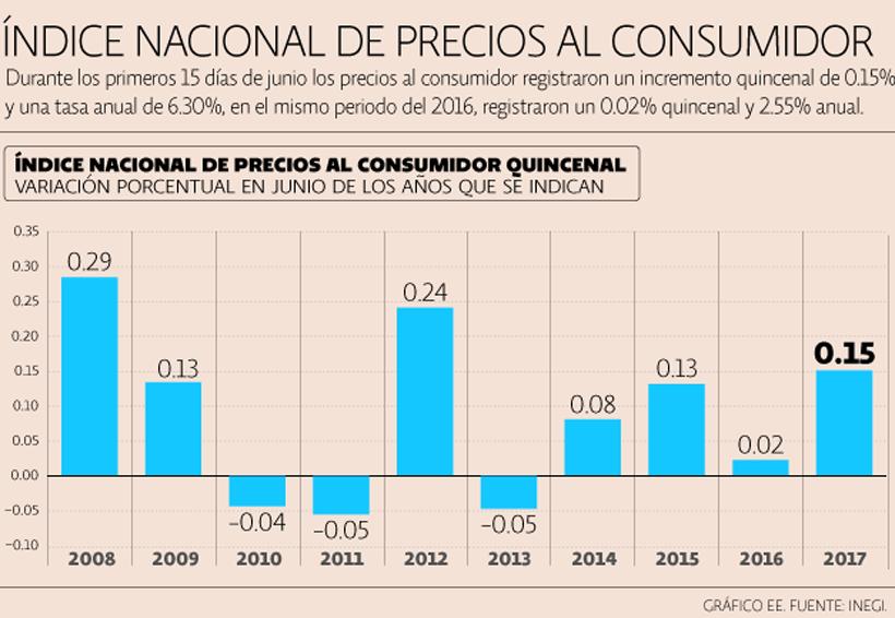 Primeros 15 días de junio, con inflación de 6.30% | El Imparcial de Oaxaca