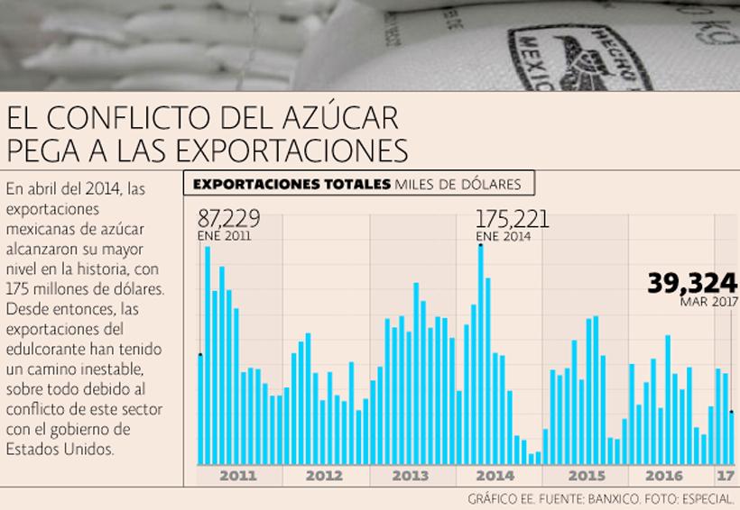 12 claves sobre el conflicto del azúcar entre México y Estados Unidos | El Imparcial de Oaxaca