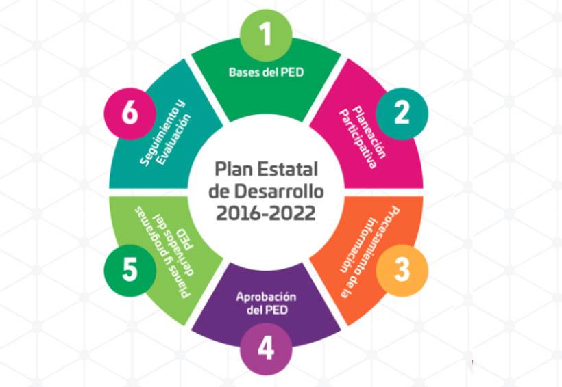 Plan Estatal de Desarrollo sin un plan maestro para resolver conflictos | El Imparcial de Oaxaca