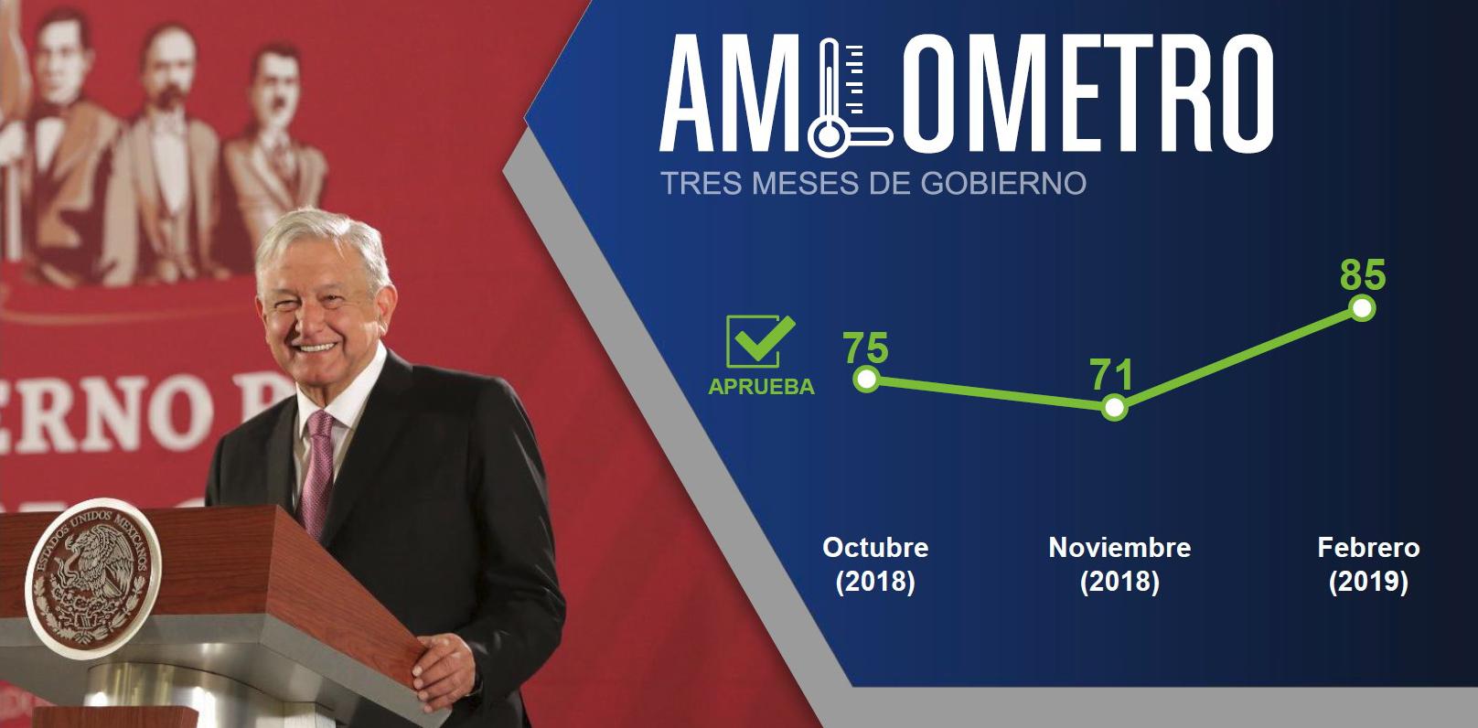 Llega AMLO con 85% de aprobación a tres meses de gobierno | El Imparcial de Oaxaca