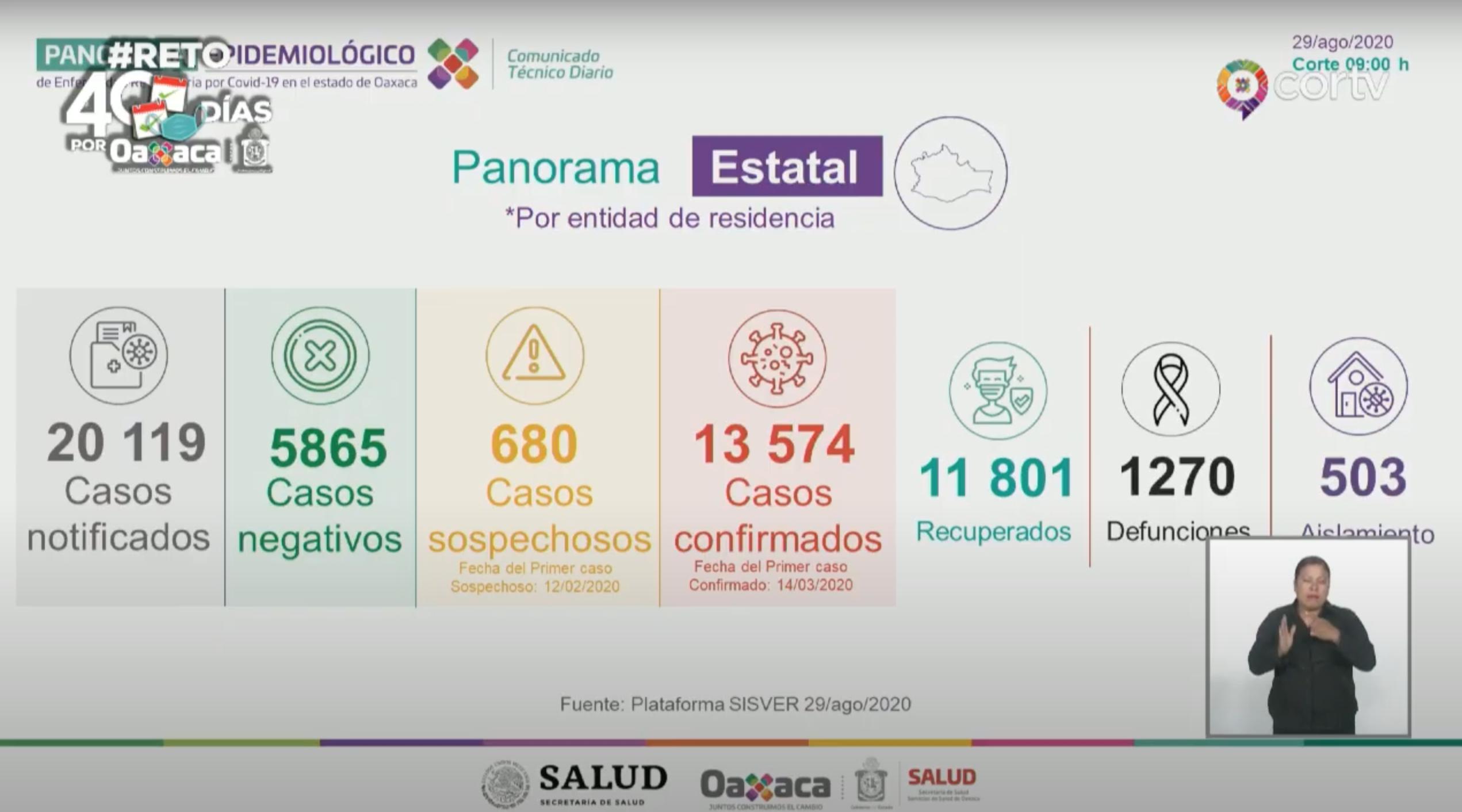 Aumentan contagios de Covid-19 | El Imparcial de Oaxaca