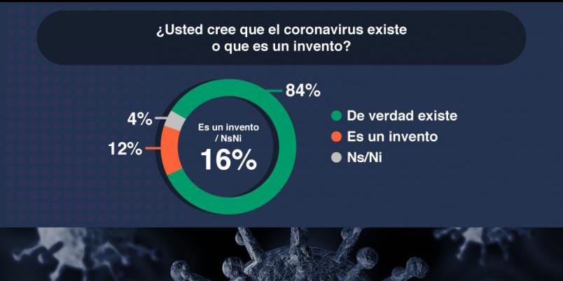 16% de los mexicanos no creen en el Covid-19: Encuesta | El Imparcial de Oaxaca