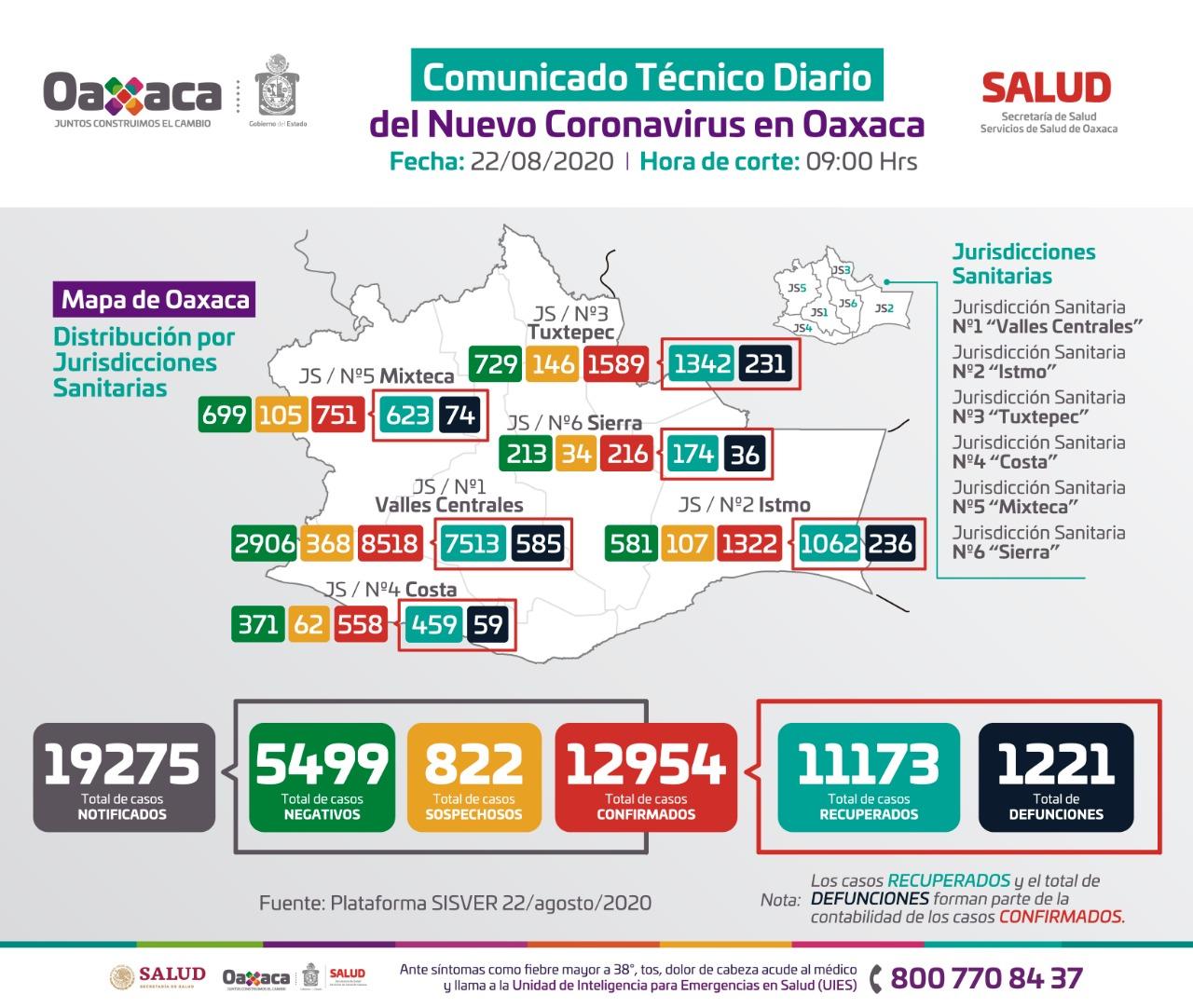 Reportan 76 contagios  y 9 decesos por virus | El Imparcial de Oaxaca
