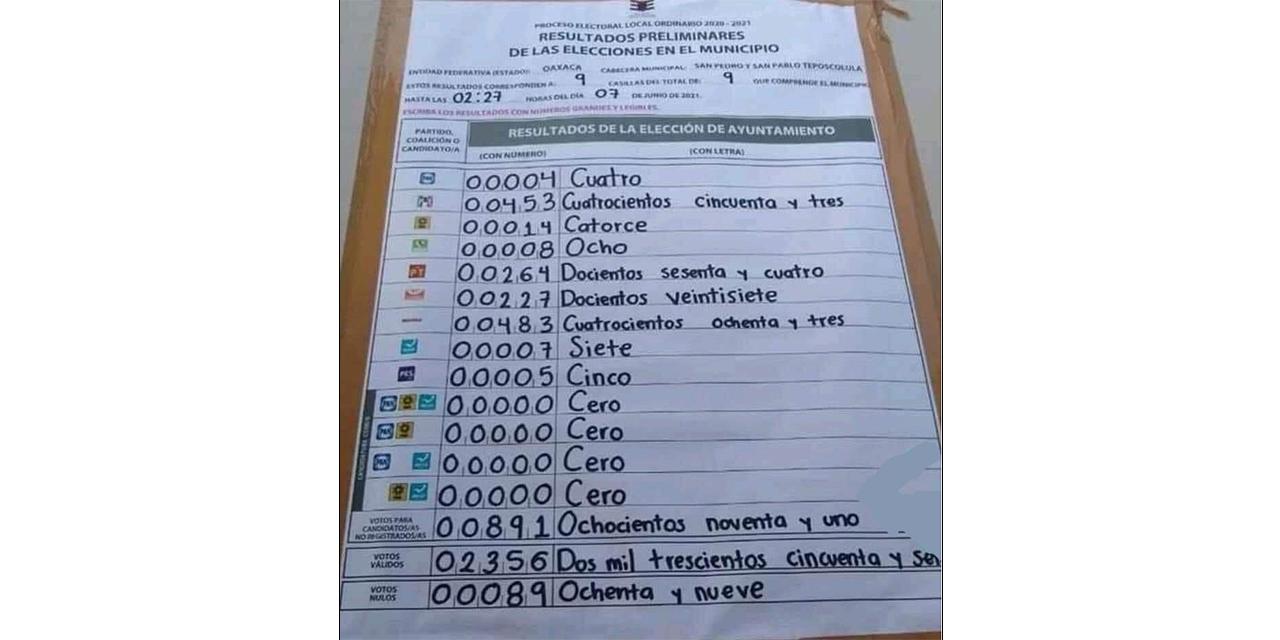 Ciudadano no registrado gana en Teposcolula   El Imparcial de Oaxaca