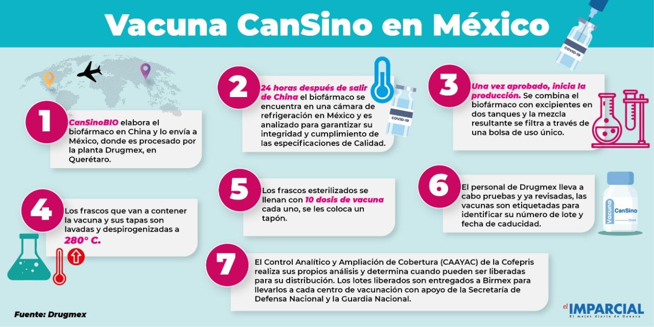 ¿Cómo se produce la vacuna contra Covid-19 en México? | El Imparcial de Oaxaca