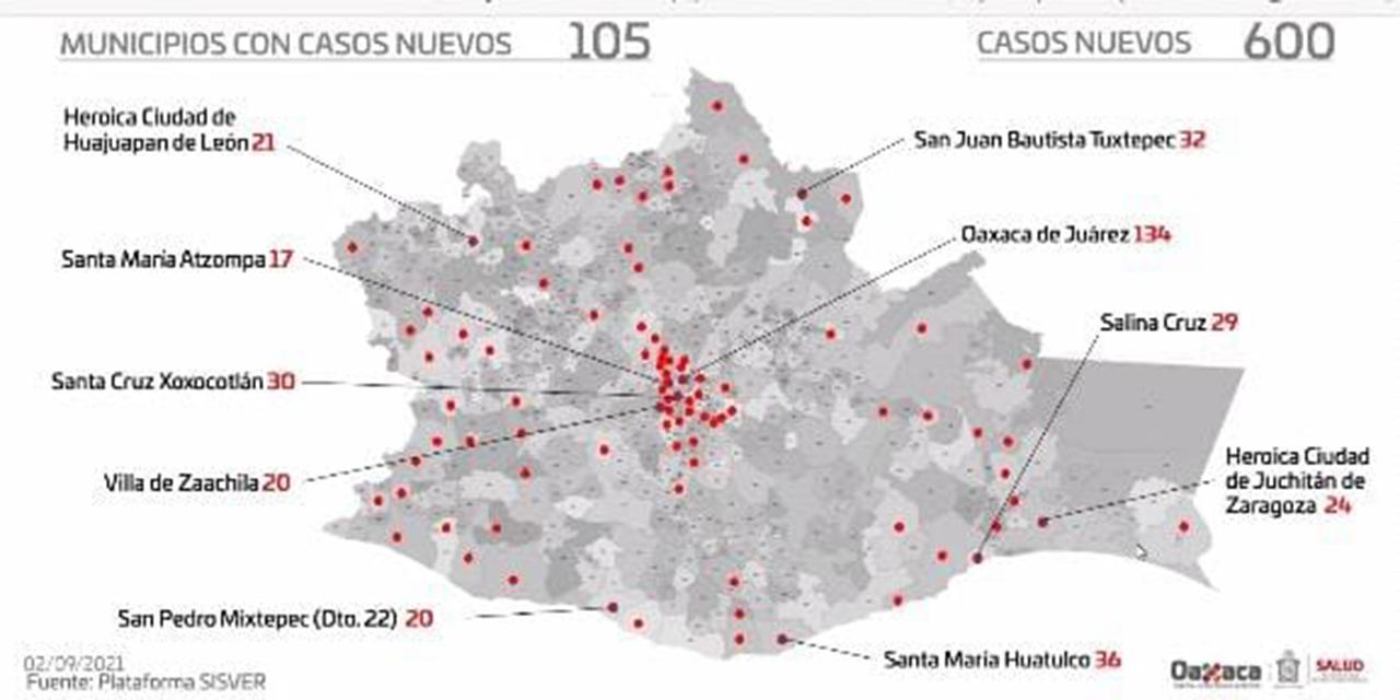 Son 170 los menores contagiados de Covid-19 en La Mixteca   El Imparcial de Oaxaca
