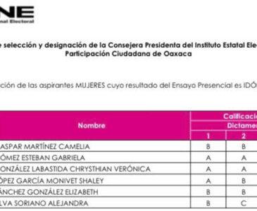 Van seis mujeres por presidencia del IEEPCO