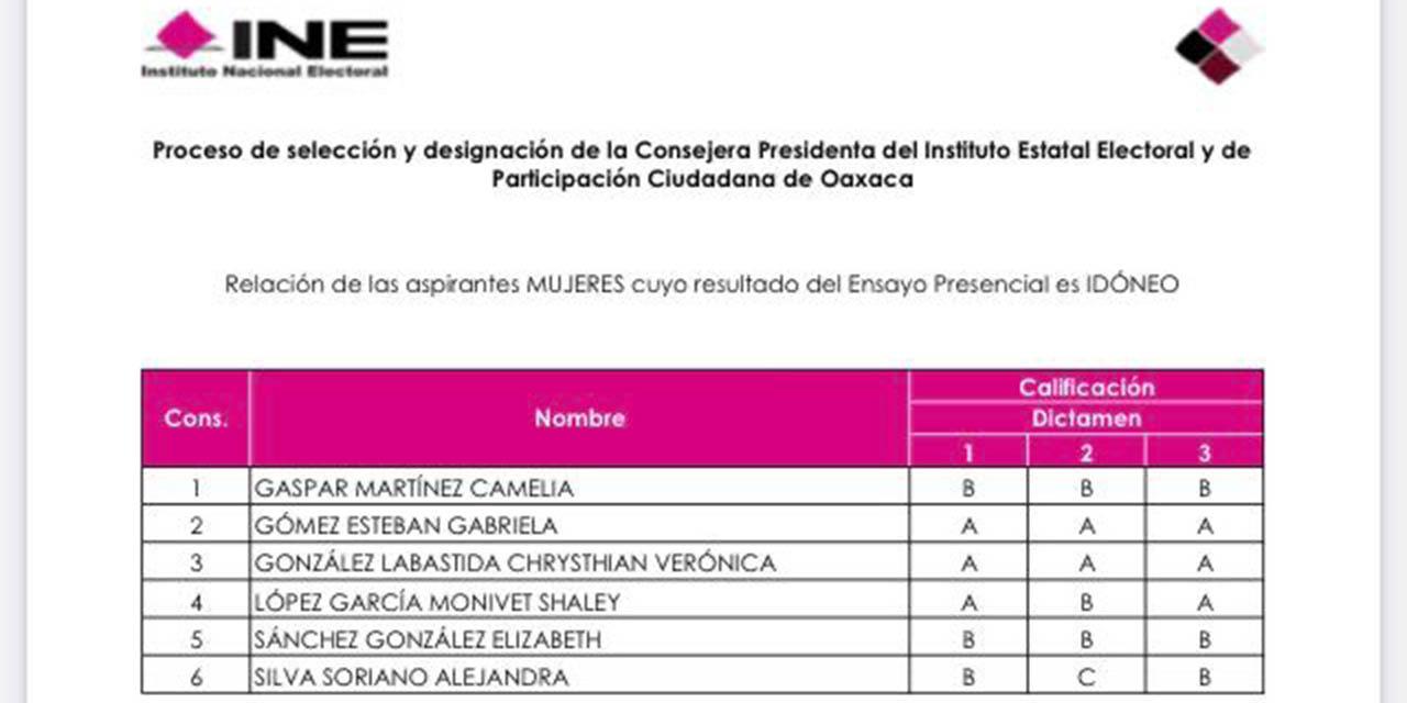 Van seis mujeres por presidencia del IEEPCO   El Imparcial de Oaxaca