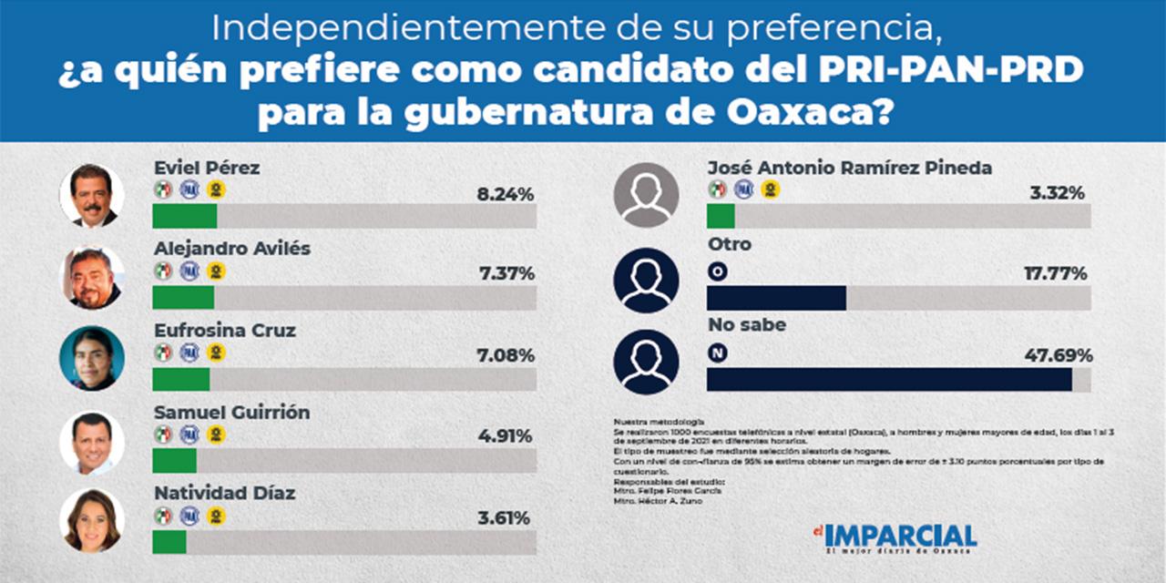 Encabezan Harp y Morena preferencias para Oaxaca